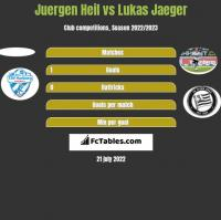 Juergen Heil vs Lukas Jaeger h2h player stats