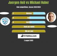 Juergen Heil vs Michael Huber h2h player stats