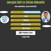Juergen Heil vs Stefan Rakowitz h2h player stats