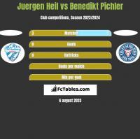 Juergen Heil vs Benedikt Pichler h2h player stats
