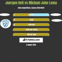Juergen Heil vs Michael John Lema h2h player stats