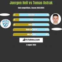 Juergen Heil vs Tomas Ostrak h2h player stats