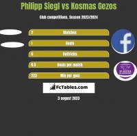 Philipp Siegl vs Kosmas Gezos h2h player stats