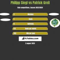 Philipp Siegl vs Patrick Greil h2h player stats