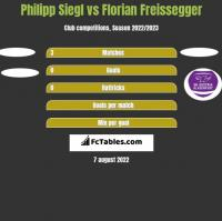 Philipp Siegl vs Florian Freissegger h2h player stats