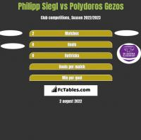 Philipp Siegl vs Polydoros Gezos h2h player stats