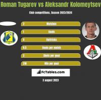 Roman Tugarev vs Aleksandr Kołomiejcew h2h player stats