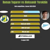 Roman Tugarev vs Aleksandr Yerokhin h2h player stats