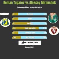 Roman Tugarev vs Aleksiej Miranczuk h2h player stats