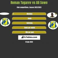 Roman Tugarev vs Ali Sowe h2h player stats