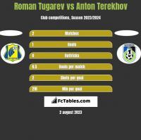 Roman Tugarev vs Anton Terekhov h2h player stats