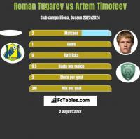 Roman Tugarev vs Artem Timofeev h2h player stats