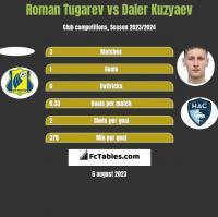 Roman Tugarev vs Daler Kuzyaev h2h player stats