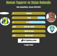 Roman Tugarev vs Dejan Radonjic h2h player stats
