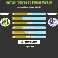 Roman Tugarev vs Evgeni Markov h2h player stats