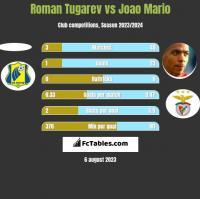 Roman Tugarev vs Joao Mario h2h player stats