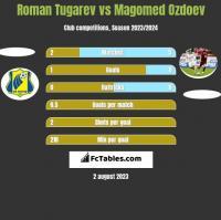 Roman Tugarev vs Magomied Ozdojew h2h player stats