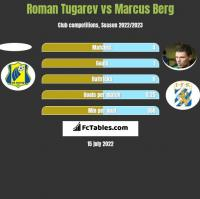 Roman Tugarev vs Marcus Berg h2h player stats