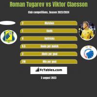 Roman Tugarev vs Viktor Claesson h2h player stats