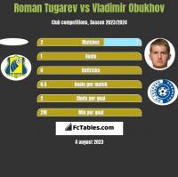 Roman Tugarev vs Vladimir Obukhov h2h player stats