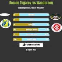 Roman Tugarev vs Wanderson h2h player stats