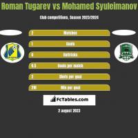 Roman Tugarev vs Mohamed Syuleimanov h2h player stats