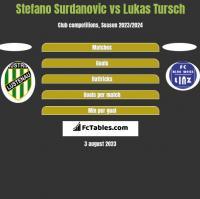 Stefano Surdanovic vs Lukas Tursch h2h player stats