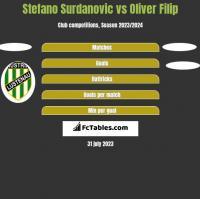 Stefano Surdanovic vs Oliver Filip h2h player stats