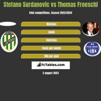 Stefano Surdanovic vs Thomas Froeschl h2h player stats