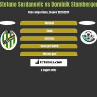 Stefano Surdanovic vs Dominik Stumberger h2h player stats