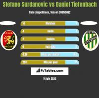 Stefano Surdanovic vs Daniel Tiefenbach h2h player stats