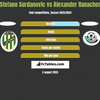 Stefano Surdanovic vs Alexander Ranacher h2h player stats