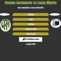 Stefano Surdanovic vs Lucas Ribeiro h2h player stats
