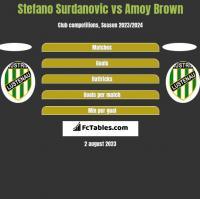 Stefano Surdanovic vs Amoy Brown h2h player stats