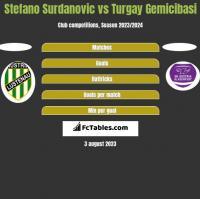 Stefano Surdanovic vs Turgay Gemicibasi h2h player stats