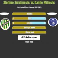 Stefano Surdanovic vs Danilo Mitrovic h2h player stats