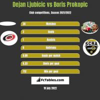 Dejan Ljubicic vs Boris Prokopic h2h player stats