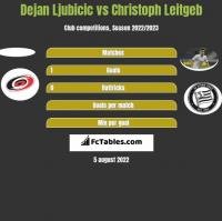 Dejan Ljubicic vs Christoph Leitgeb h2h player stats