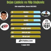 Dejan Ljubicic vs Filip Stojkovic h2h player stats