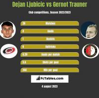 Dejan Ljubicic vs Gernot Trauner h2h player stats