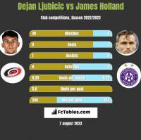 Dejan Ljubicic vs James Holland h2h player stats