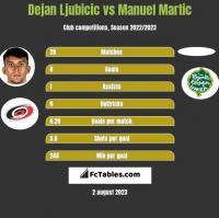 Dejan Ljubicic vs Manuel Martic h2h player stats