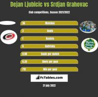 Dejan Ljubicic vs Srdjan Grahovac h2h player stats