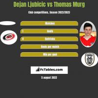 Dejan Ljubicic vs Thomas Murg h2h player stats