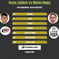 Dejan Ljubicic vs Marko Raguz h2h player stats