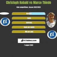 Christoph Kobald vs Marco Thiede h2h player stats
