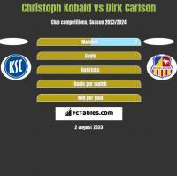 Christoph Kobald vs Dirk Carlson h2h player stats