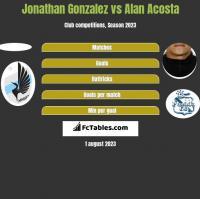 Jonathan Gonzalez vs Alan Acosta h2h player stats