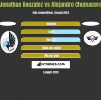 Jonathan Gonzalez vs Alejandro Chumacero h2h player stats