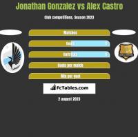 Jonathan Gonzalez vs Alex Castro h2h player stats